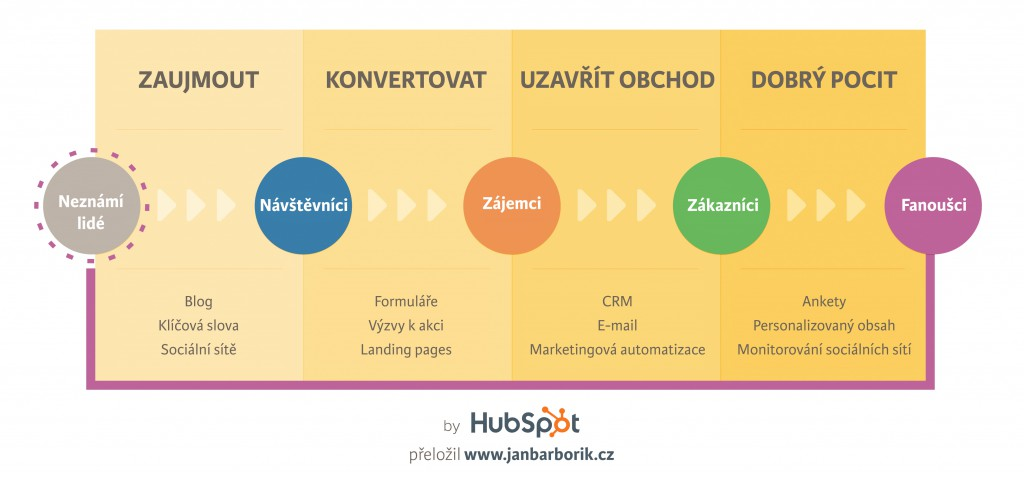 Zdroj: http://www.hubspot.com/inbound-marketing