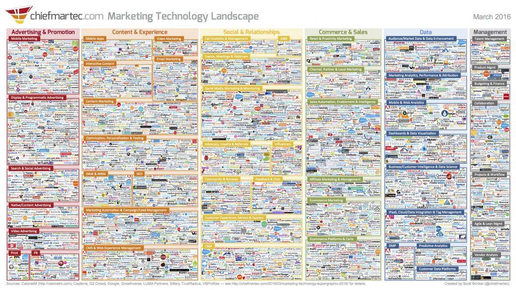 Přehled současných marketingových technologií